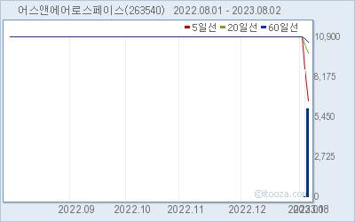 샘코 최근 6개월간 주가 차트