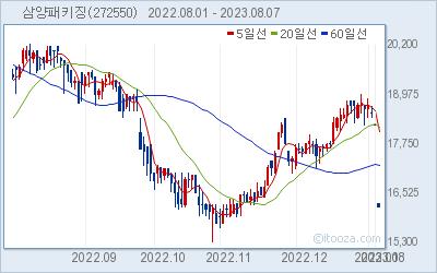 삼양패키징 최근 6개월간 주가 차트