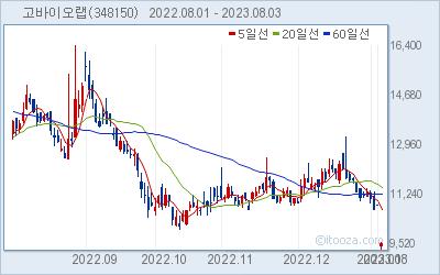 고바이오랩 최근 6개월간 주가 차트
